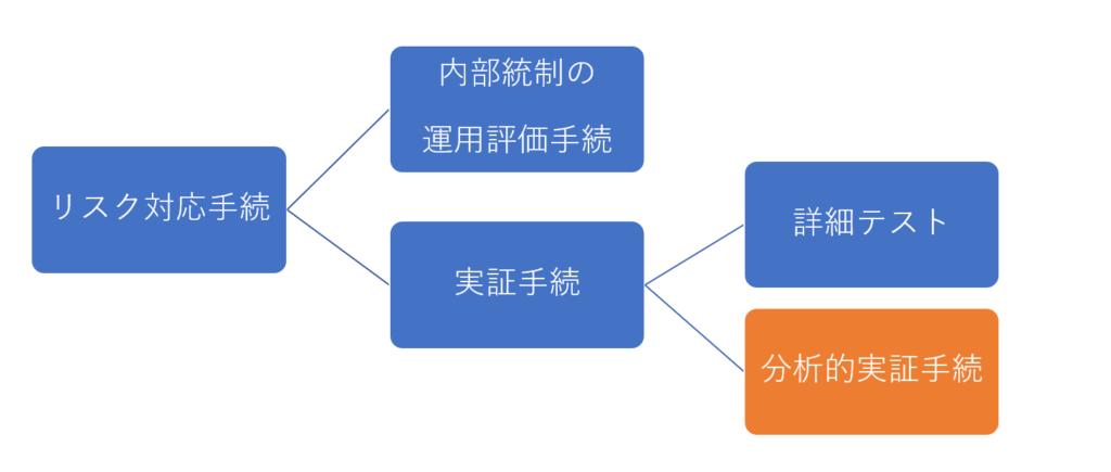分析的実証手続の関係図